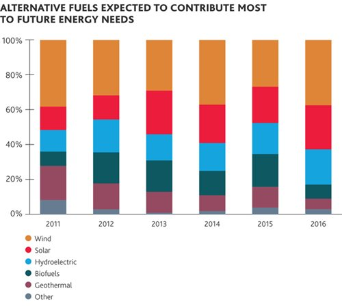 Alternative Fuels Expected to Contribute Most to Future Energy Needs