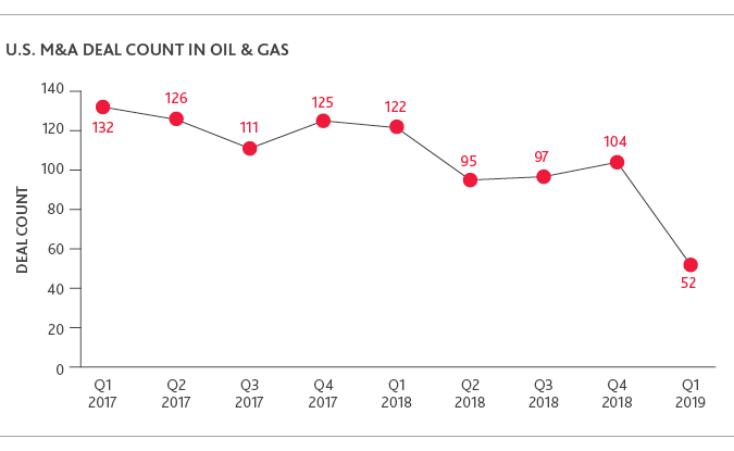 Graph of U.S. M&A Deal Count in Oil & Gas