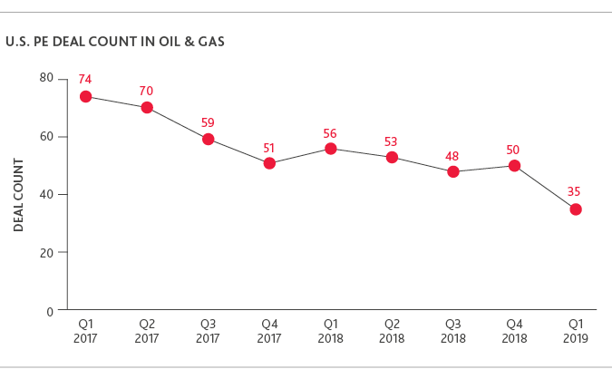Graph of U.S. PE Deal Count in Oil & Gas