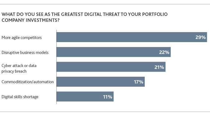 Graph of the greatest digital threats to portfolio company investments