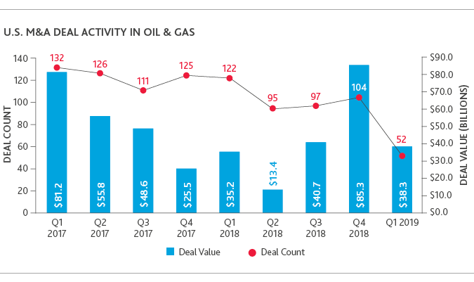Graph of U.S. M&A Deal Activity in Oil & Gas