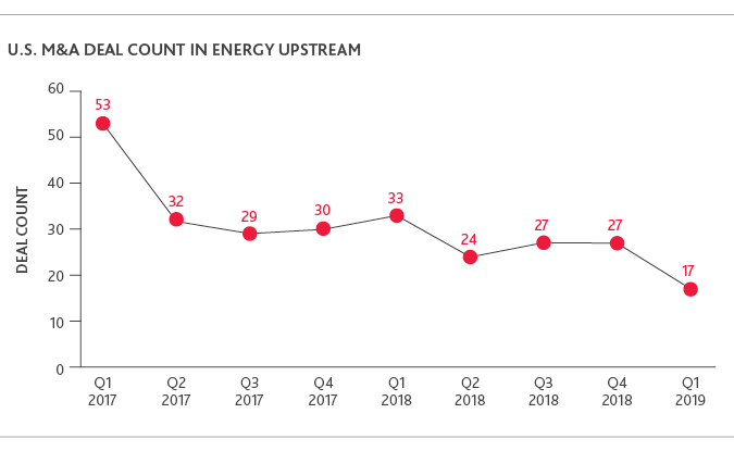 Graph of U.S. M&A Deal Count in Energy Upstream