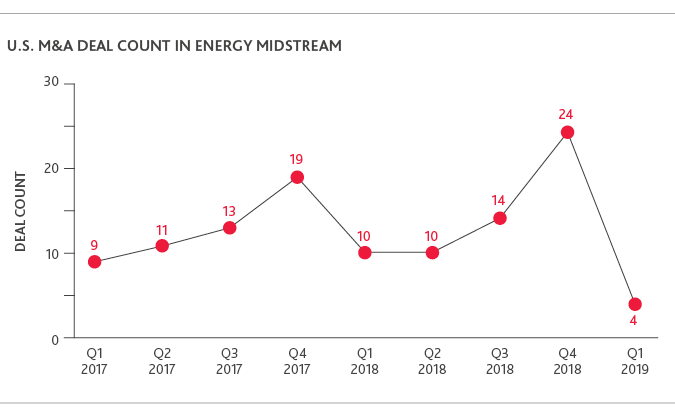 Graph of U.S. M&A Deal Count in Energy Midstream