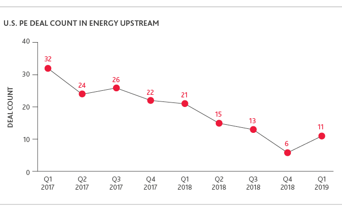 Graph of U.S. PE Deal Count in Energy Upstream
