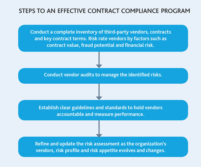 Steps to an Effective Contract Compliance Program