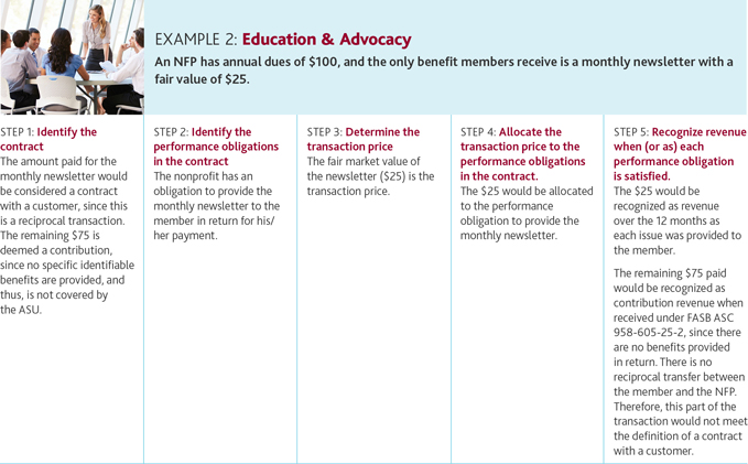 Example 2: Education & Advocacy