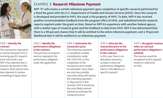 Example 3: Research Milestone Payment
