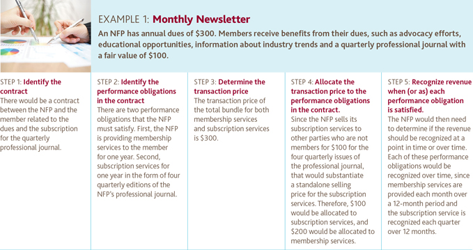 Example 1: Monthly Newsletter
