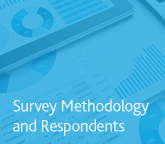 Survey Methodology & Respondents