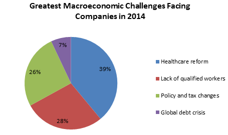 Greatest Macroeconomic Challenges Facing Companies in 2014
