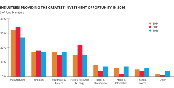 Industries Providing the Greatest Investment Opportunity in 2016
