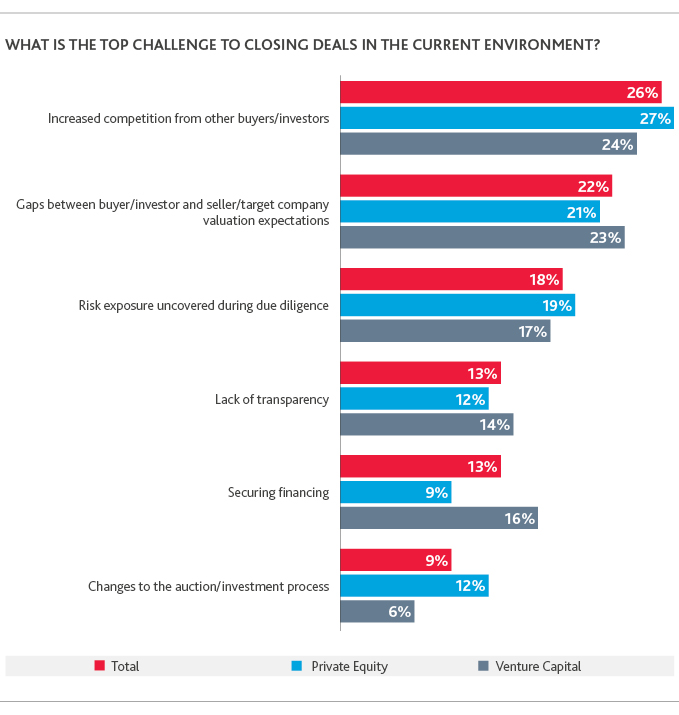 Graph of the top challenges for closing deals in the current environment