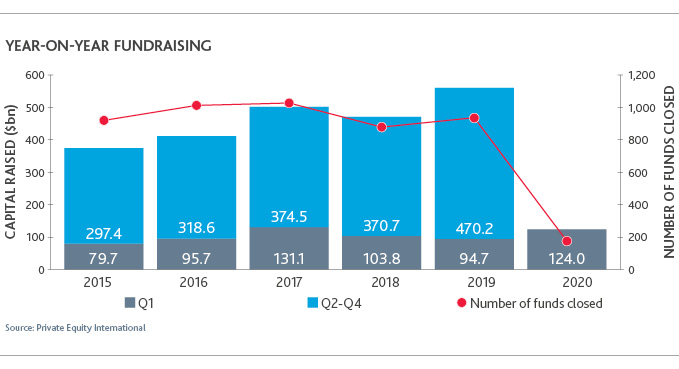 Graph of Year-on-Year Fundraising