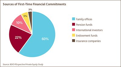 Sources of First-Time Financial Commitments