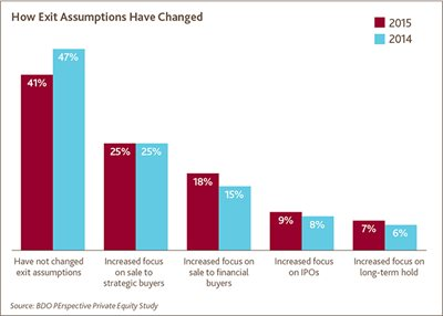 How Exit Assumptions Have Changed
