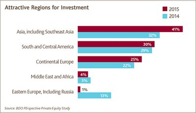 Attractive Regions for Investment