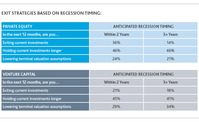 Table of exit strategies based on recession timing