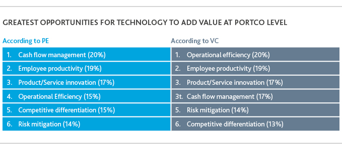 Table of greatest opportunities for technology to add value at portco level