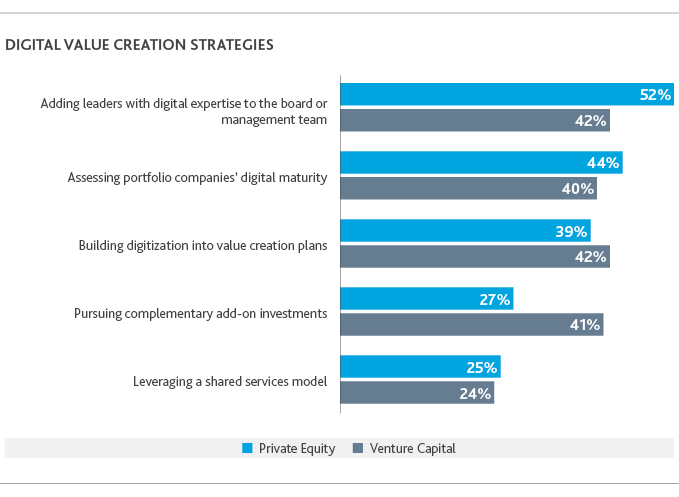 Graph of digital value creation strategies