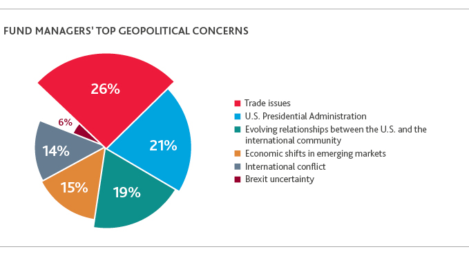 Chart of fund managers' top geopolitical concerns