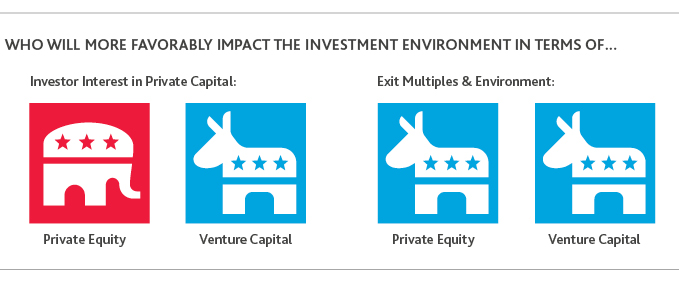 Graphic of who will favorably impact the investment environment