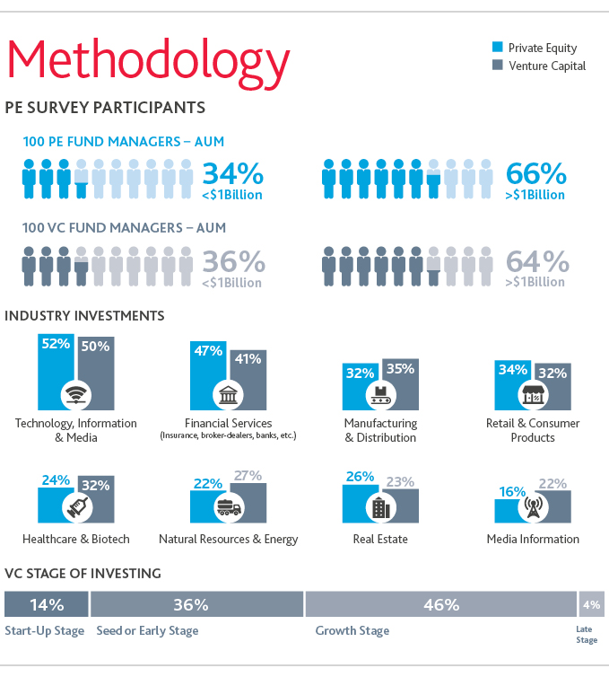 Graphic of methodology and survey participants