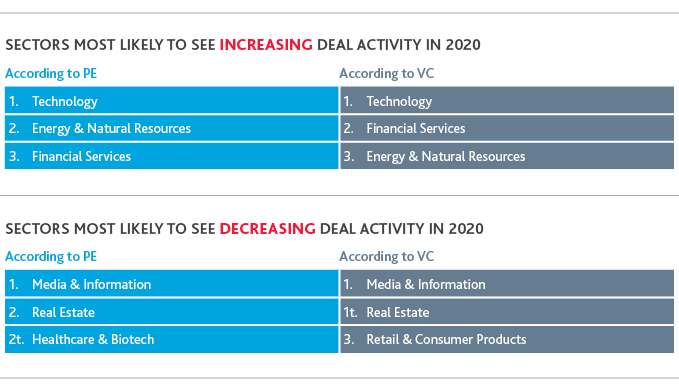 Table of sectors that will most likely see increasing and decreasing deal activity in 2020