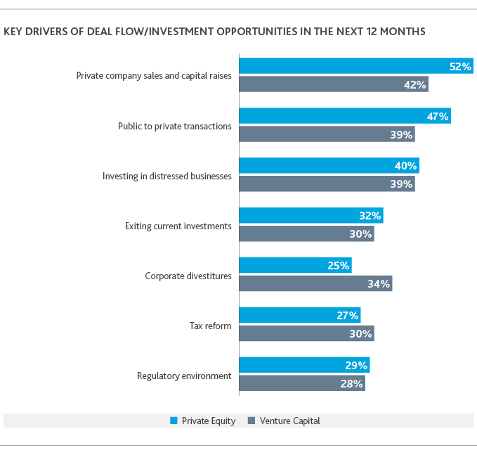 Graph of key drivers of deal flow/investment opportunities in the next 12 months