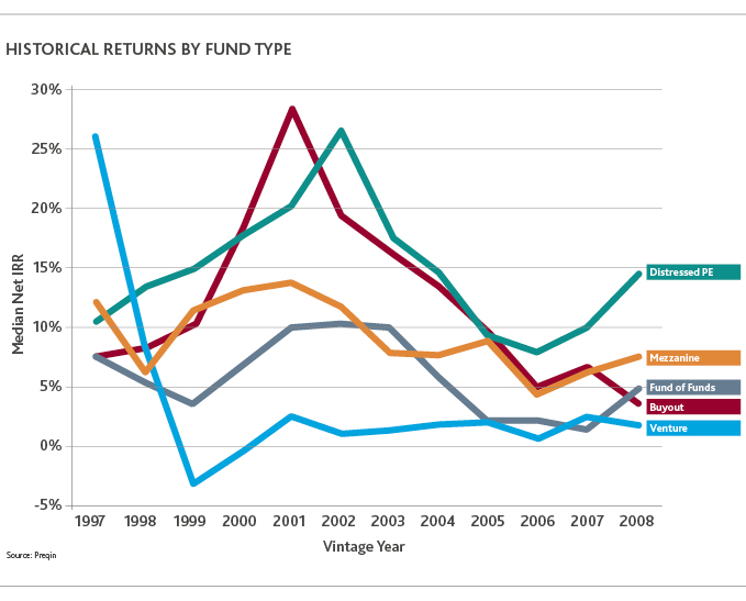 Graph of historical returns by fund type