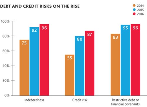 Debt and Credit Risks on the Rise