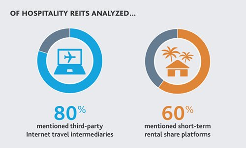 Of Hospitality REITs Analyzed...