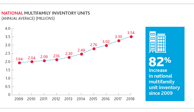 Chart of national multifamily inventory units