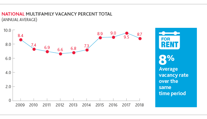 Chart of national multifamily vacancy percent total