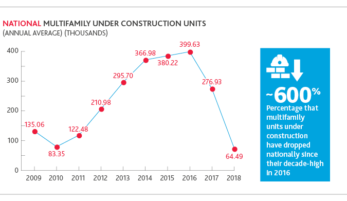 Chart of national multifamily under construction units