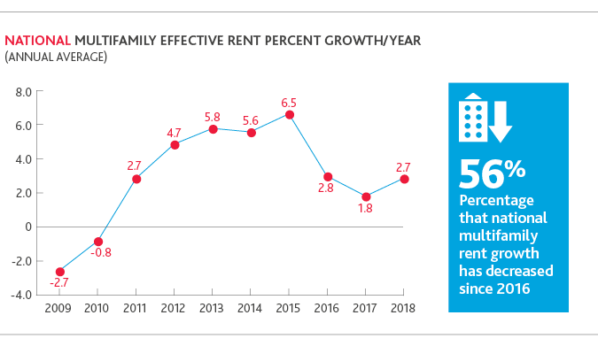Chart of national multifamily effective rent percent growth/year