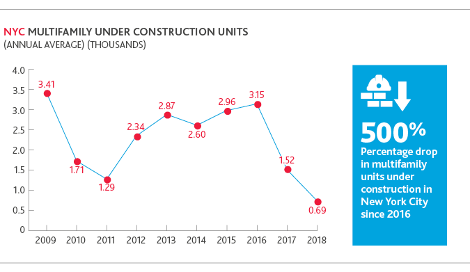 Chart of NYC multifamily under construction units