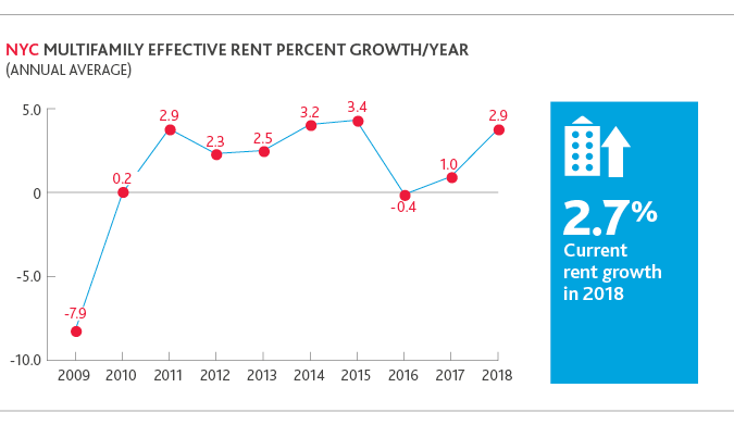 Chart of NYC multifamily effective rent percent growth/year