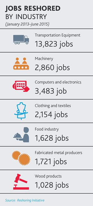 Jobs Reshored by Industry