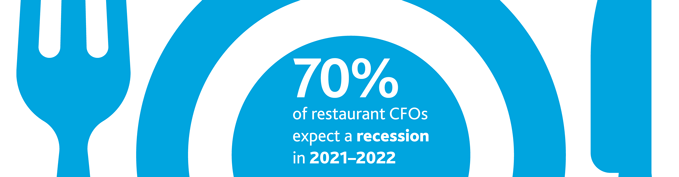 70%25 of restaurant CFOs expect a recession in 2021-2022