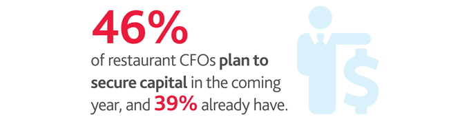 46%25 of restaurant CFOs plan to secure capital in the coming year, and 39%25 already have
