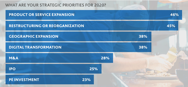 Bar graph that shows restaurants strategic priorities for 2020