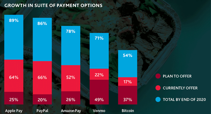 Bar graph that illustrates the growth in suite of payment options
