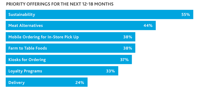 Bar chart that illustrates priority offerings for the next 12-18 months