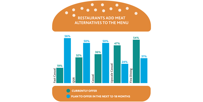 Graphic illustrating the percentage of restaurants that add meat alternatives to the menu