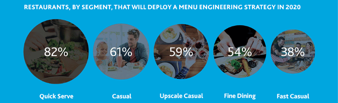 Graph that illustrates restaurants, by segment, that will deploy a menu engineering strategy in 2020