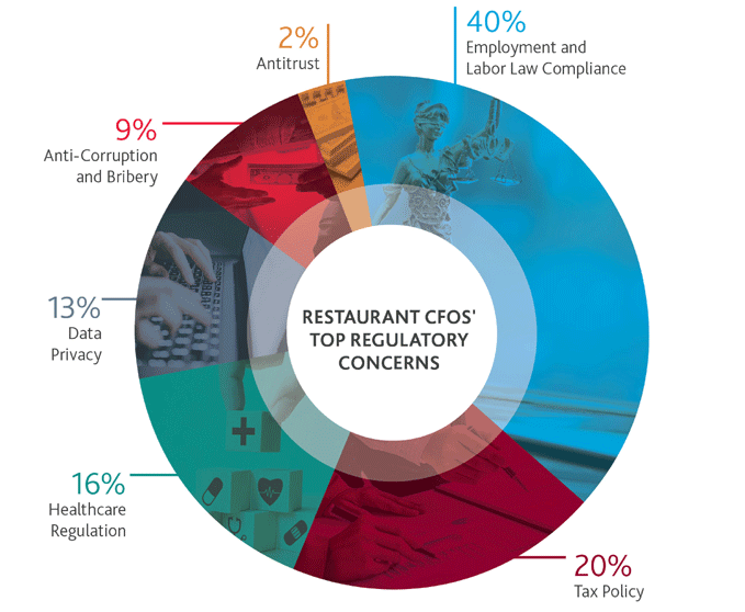 Graphic that illustrates the percentage of restaurant CFOs' top regulatory concerns
