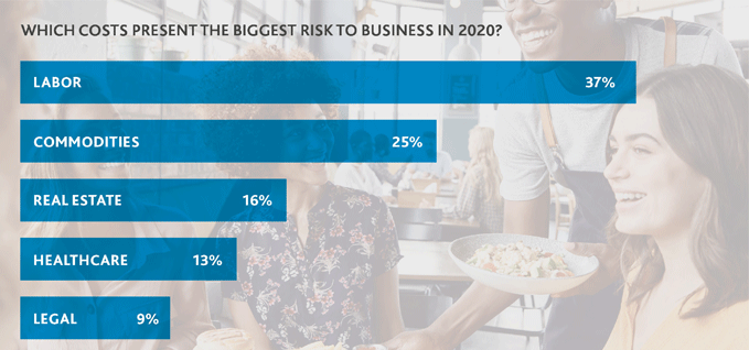 Bar chart that illustrates which costs present the biggest risk to business in 2020.
