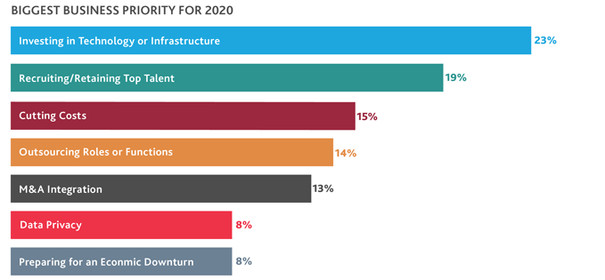 Bar chart that illustrates the biggest business priority for 2020.