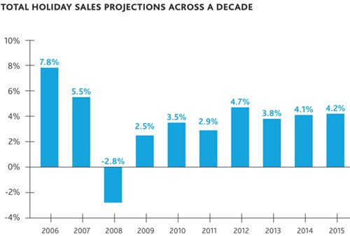 Total Holiday Sales Projections Across a Decade