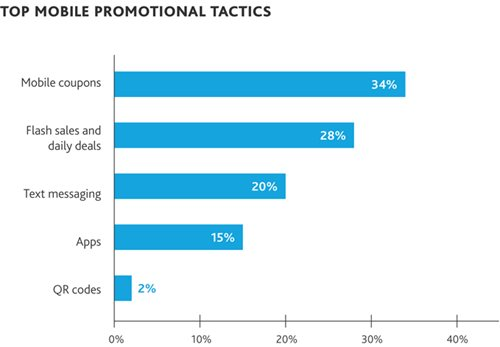 Top Mobile Promotional Tactics